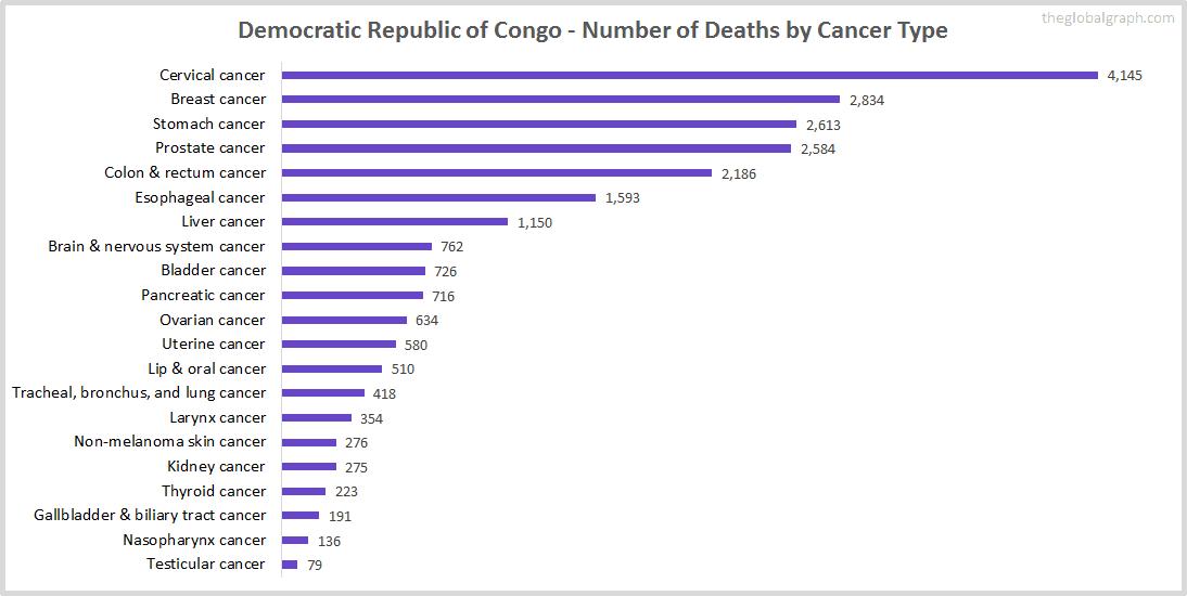Major Risk Factors of Death (count) in Democratic Republic of Congo