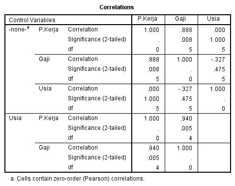 cara menghitung korelasi parsial dengan menggunakan program spss statistik 7