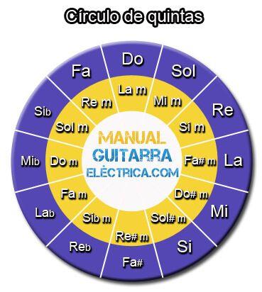 Círculo de Quintas o Circulo de Cuartas