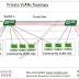 CCNA Basics-IV: Private VLANs and Configuration