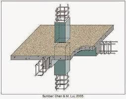 http://seventodolist.blogspot.co.id/2018/02/prameter-kekuatan-dan-pembentuk-beton.html