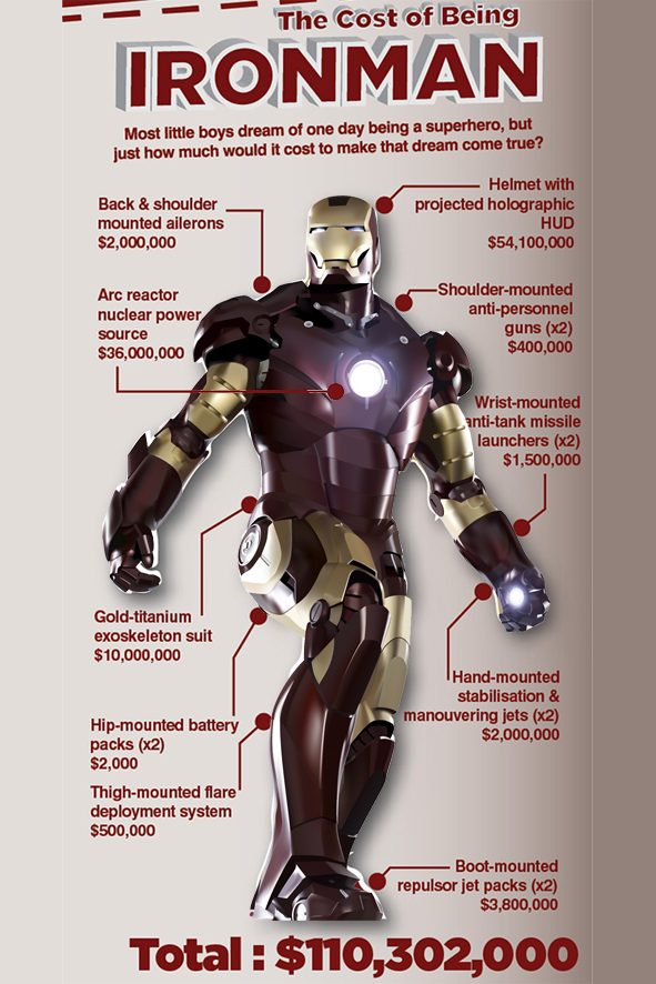 counting the cost of being iron man robert downey. Black Bedroom Furniture Sets. Home Design Ideas