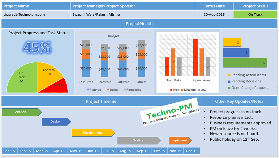 Project management dashboard powerpoint template download free project management dashboard toneelgroepblik Gallery