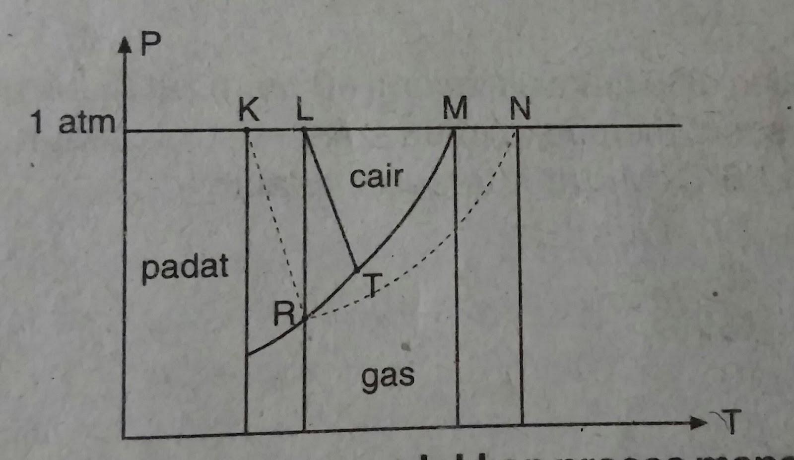 Soal kimia kelas 12 sma tentang sifat koligatif larutan your httpavkimia ccuart Choice Image