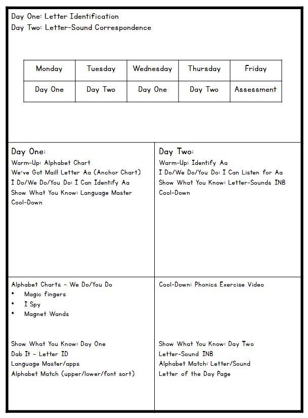 Alphabet Intervention! - Positively Learning - phonics alphabet chart