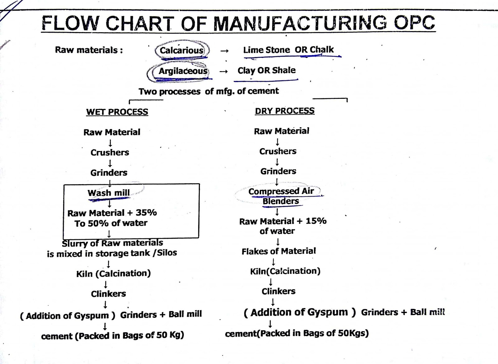 Civil At Work Flow Chart Of Manufacturing Opc