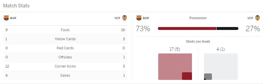 แทงบอล ไฮไลท์ เหตุการณ์การแข่งขัน บาร์เซโลน่า vs บาเลนเซีย