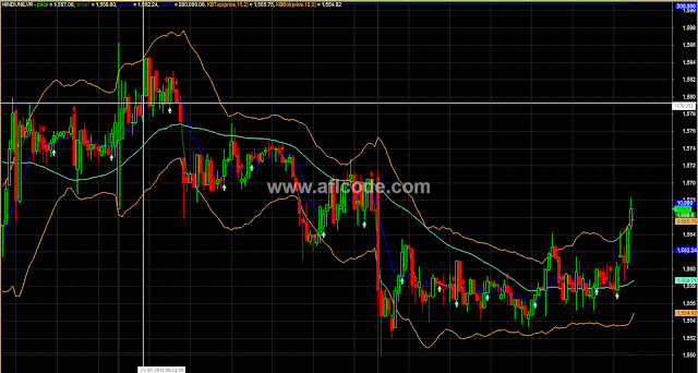 Bollinger Band WMA Crossover