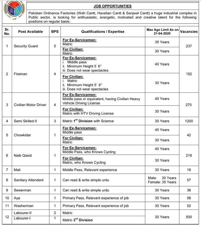 2760+Vacancies Pakistan Ordnance Factories (POF) Jobs 2020 Online Apply
