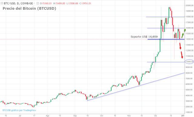 Cotización del Bitcoin