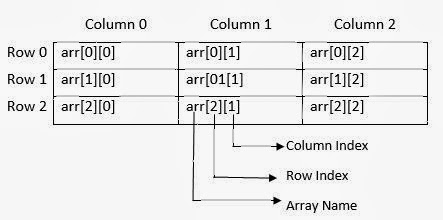 How to Use and Declare Two Dimensional Array in C: Computer Programming