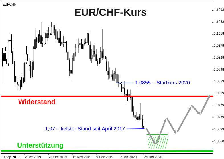EUR/CHF-Kurs ist noch am sinken - eine Erholung des Euros steht aber bevor