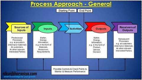 Process Approach - Genera
