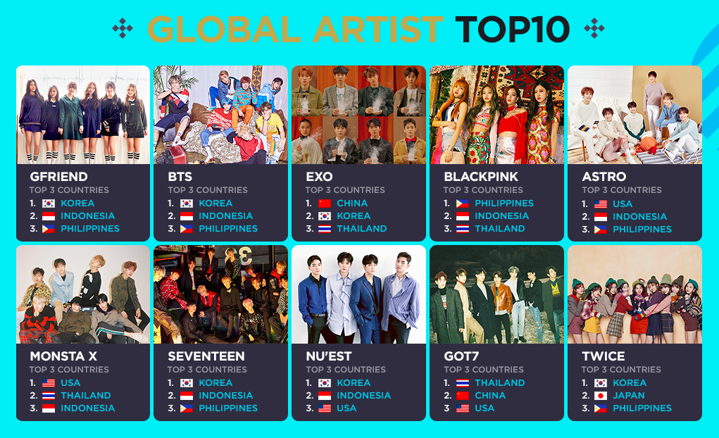 All Artist] Download 2018 GLOBAL V LIVE TOP 10 dan Global Rookie TOP ...