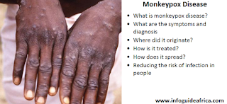 What is monkeypox disease? What are the symptoms and diagnosis  Where did it originate?  How is it treated? How does it spread? Reducing the risk of infection in people