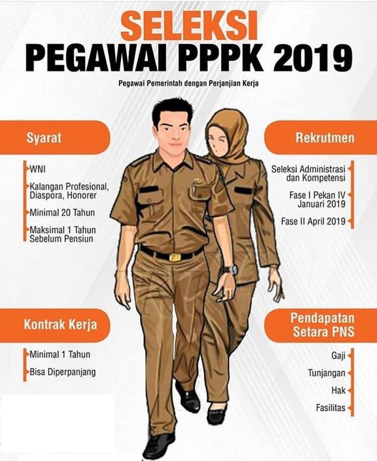 Contoh Soal Tes PPPK/P3K 2019 dan Jawabannya - Diki999
