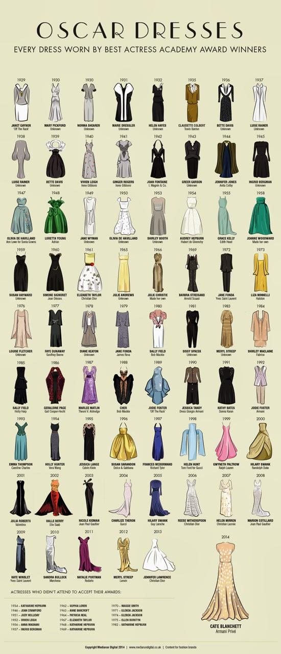 http://www.mediarundigital.co.uk/wp-content/uploads/2014/03/hi-res-oscar-dresses-20141.jpg