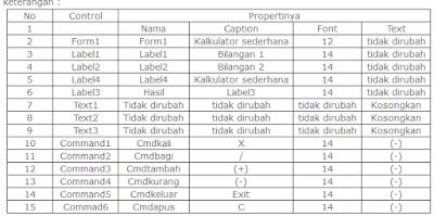 Membuat Kalkulator Sederhana dengan VisualBasic6