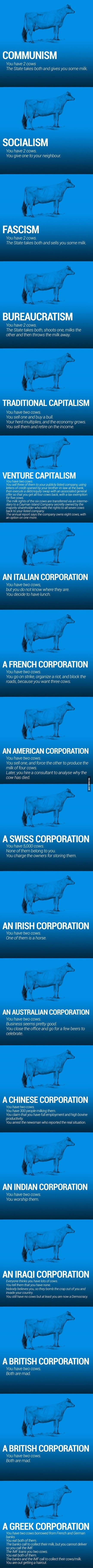Funny World Economy Explained using 2 Cows Joke Picture