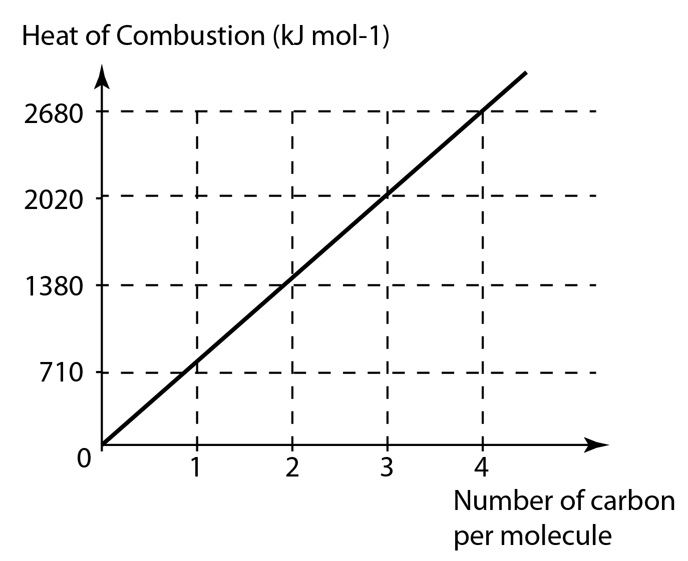 detemine heat combustion ethanol and methanol procedures The heat of combustion of a fuel can be determined accurately by using a bomb calorimeter an insulated container is filled with a known quantity of water a small sample of known mass in the steel bomb is ignited electrically and burnt completely the heat given out in the reaction is determined.
