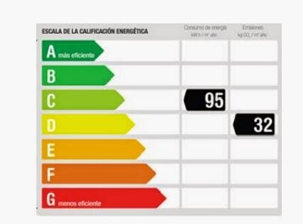 etiqueta energética - certificado energético málaga