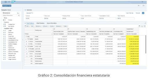 SAP S/4HANA Cloud para las finanzas