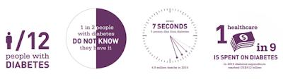 a cada sete segundos morre alguém devido o Diabetes