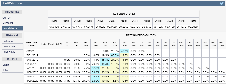 CME Group FedWatch Tool - Probabilities of Changes in Federal Funds Rate Expected at Upcoming FOMC Meeting Dates - Snapshot on 14 Jun 2019
