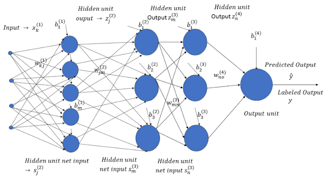 Artificial Neural Network Structure | APDaga | DumpBox