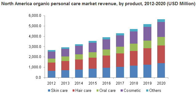 consumer perception regarding personal care products Consumer and clinical studies play a key role in research and development for hair and scalp care products to determine efficacy and safety consumer safety and satisfaction are important to bringing new or improved hair care beauty products or scalp treatments to market.