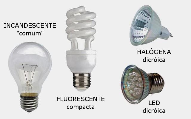 Qual a lâmpada correta para meu ambiente?