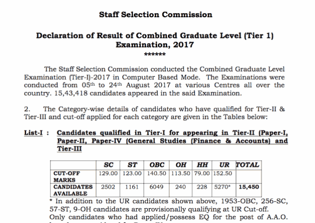 SSC CGL 2017 Tier-I Result Out | Check Your CGL Result Here  with high speed alternate Links