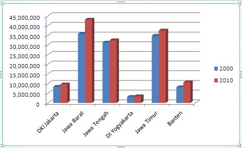 akan terbentuk grafik atau chart dengan tampilan seperti berikut ini