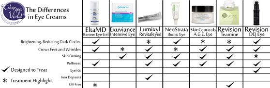 Differences in Eye Creams