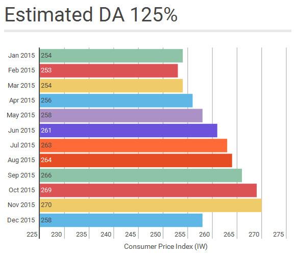 estimated-DA-expectedDA-dearness-allowance