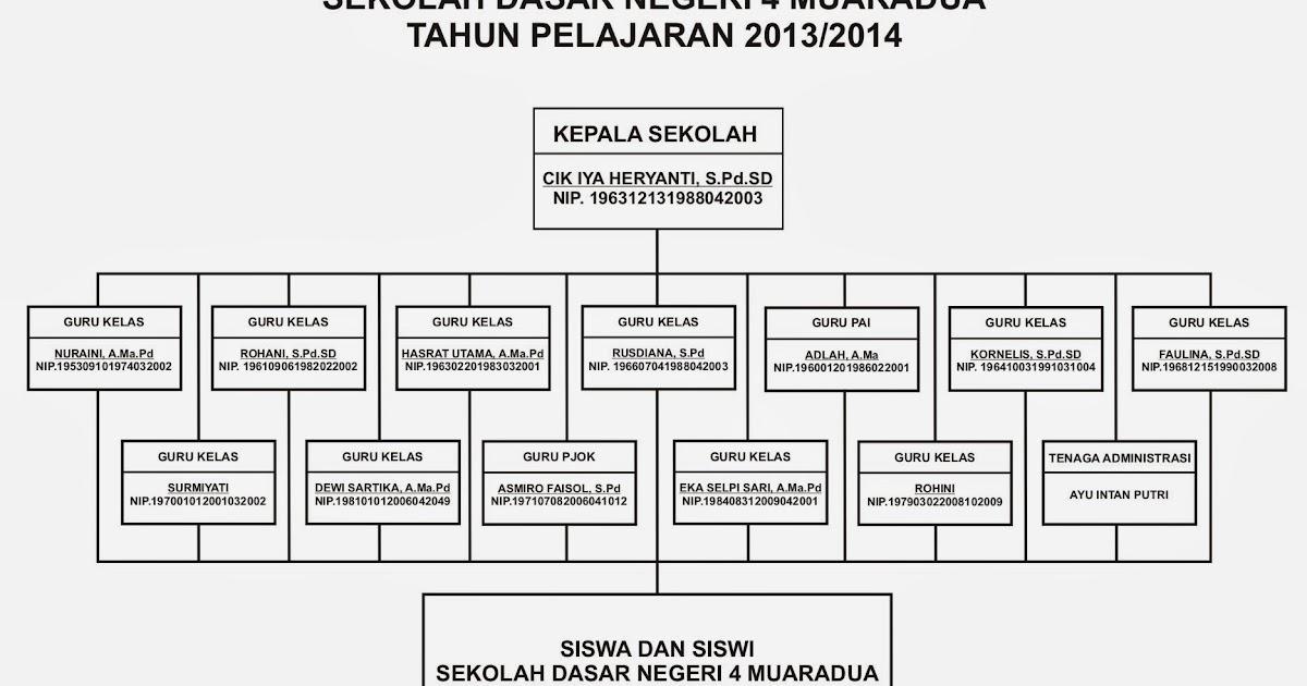 Image Result For Nama Sekolah Dewi Sartikaa