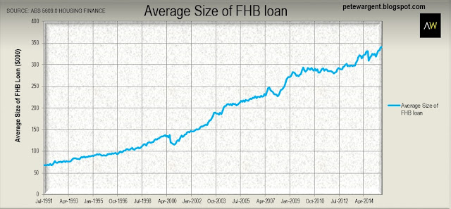 Average Size of FHB Loan