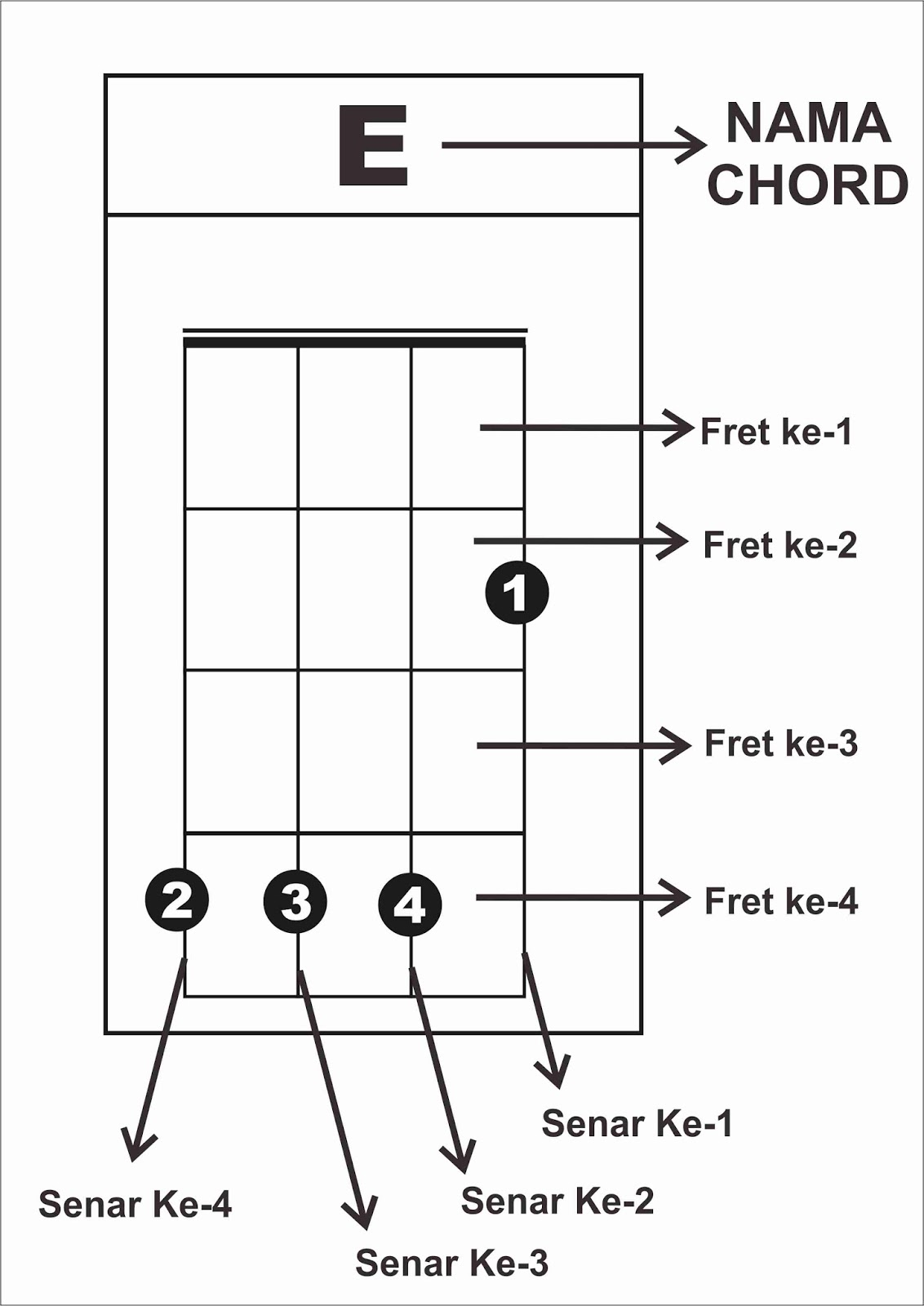 Stem Kentrung Senar 3 : kentrung, senar, Belajar, Kentrung, Senar, Mudah