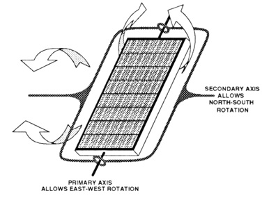 Roof Mount Solar Panels moreover Lm339 Pin Diagram further 42e5f26dcd2e5ccd20cee4891a8e032f together with 221365452762 also Dual Axis Solar Tracker. on tracking solar panel