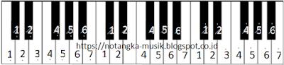 Not Angka Pianika Lagu Entah Apa Yang Merasukimu (Salah Apa AKu) - Ilir 7
