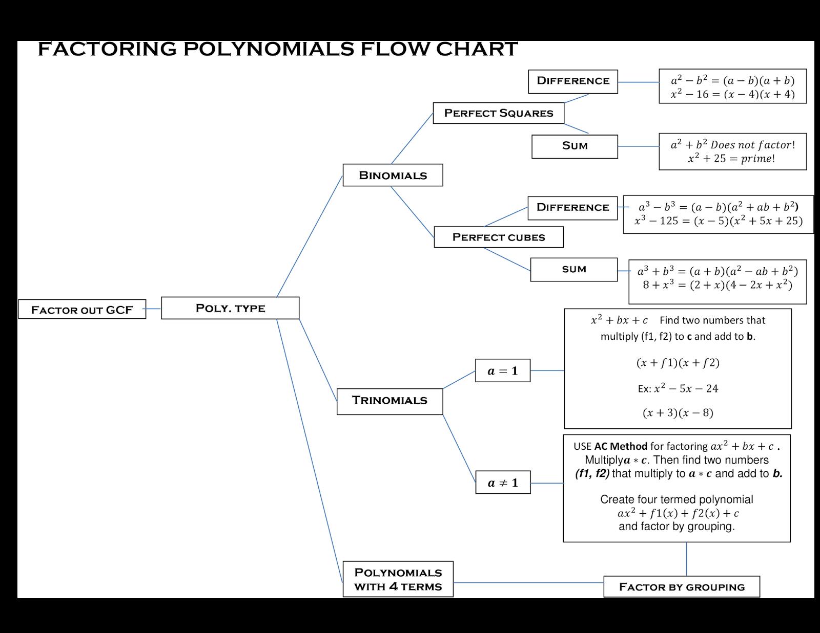 factoring flowchart [ 1600 x 1237 Pixel ]