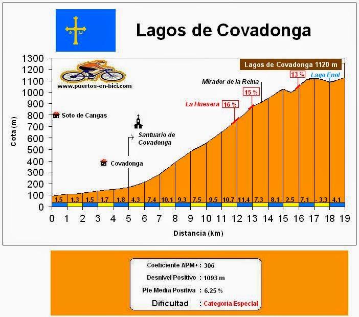 Altimetría Perfil Alto de Lagos de Covadonga