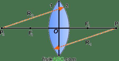 bagian-bagian lensa cembung (konveks)
