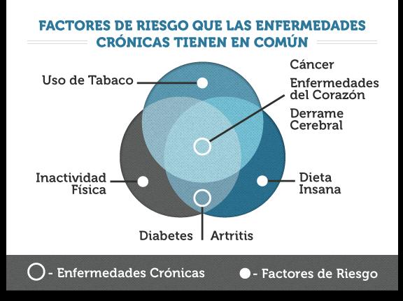 dieta americana de la diabetes de la asociación del corazón
