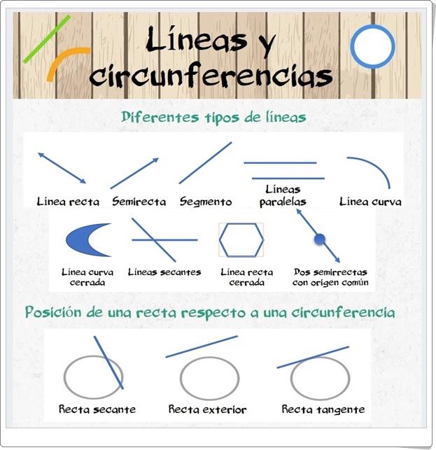 """""""Líneas y circunferencias"""" (Infografía de Matemáticas de Primaria)"""
