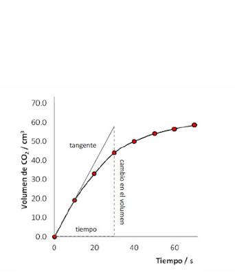 Se dibuja la tangente en el punto inicial para determinar la velocidad inicial.