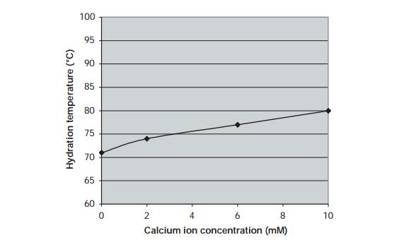 calcium ion effects