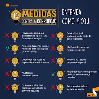dez medidas contra a corrupção