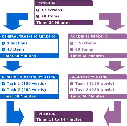 IELTS-test-format