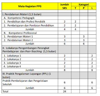 Pembelajaran dan Penilaian dalam PPGJ
